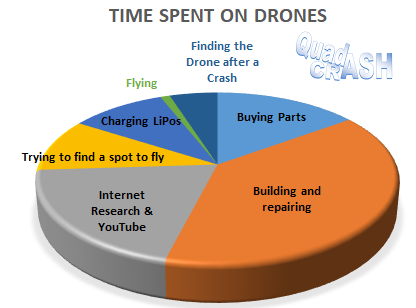 A Pie Chart showing I spend 15% of my time buying parts, 39% of it building and repairing, 20% on Internet Research and YouTube, 10% trying to find a spot to fly, 10% charging LiPos, 1% Flying and 5% finding the drone after a crash